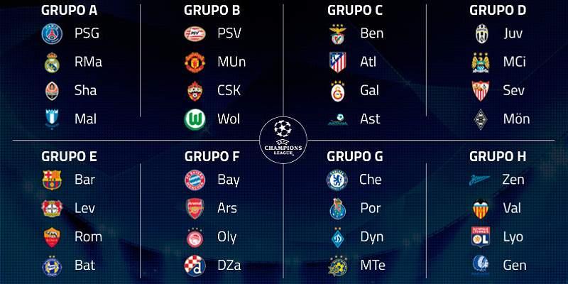 Infografía: los ocho grupos de la Champions League 2015-2016