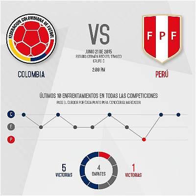 Los últimos 10 duelos entre Colombia y Perú en todas las competiciones