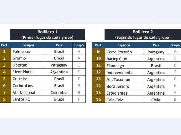 Equipos clasificados a octavos de final de Copa Libertadores