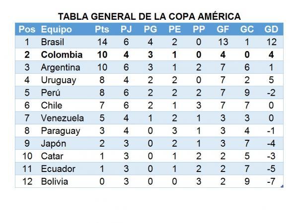 Estadísticas Copa América