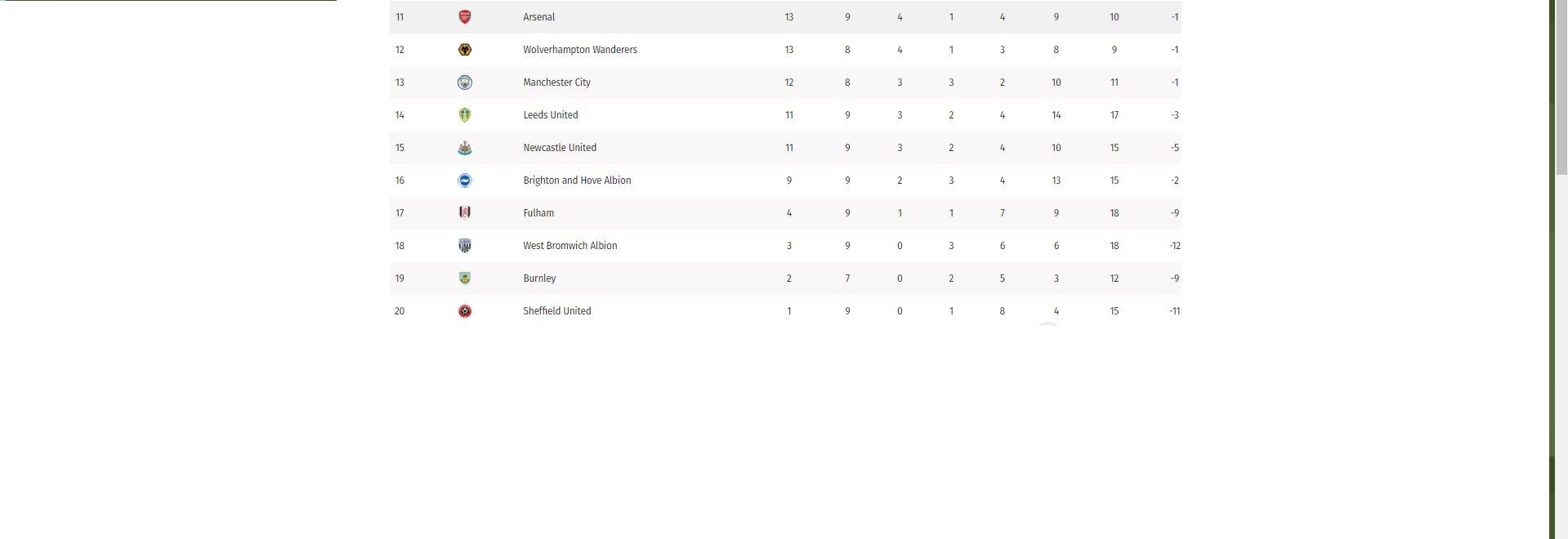 Liverpool y Everton ganaron, pero hay nuevo líder: así está la tabla 2